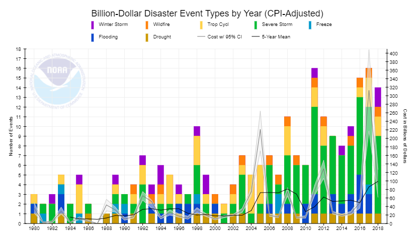 Youre tax dollars at work. Source: NOAA National Centers for Environmental Information (NCEI) U.S. Billion-Dollar Weather and Climate Disasters (2019). https://www.ncdc.noaa.gov/billions/