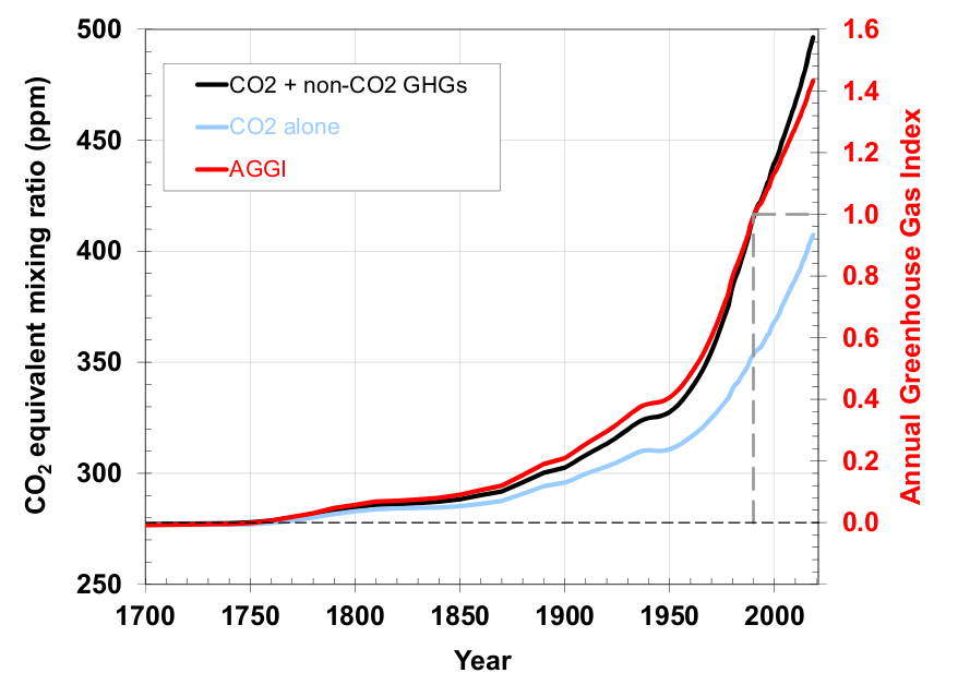 Greenhouse gas emissions are not just increasing, they are accelerating. This does not bode well. (Source: NOAA)