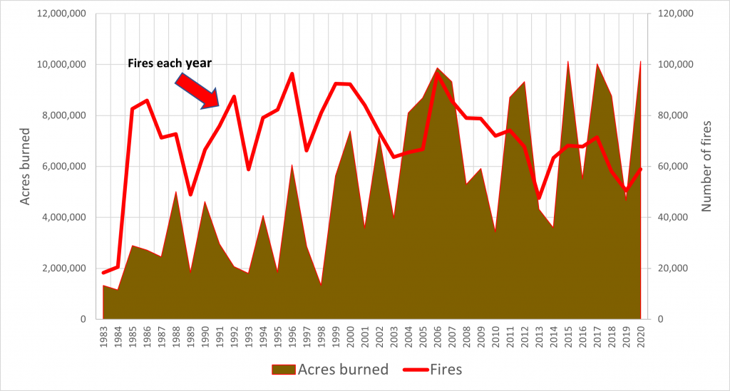 The total wildland fires (red line) and acres burned (brown area) between 1983 and 2020. Prior to 1983, the federal wildland fire agencies did not track official wildfire data using current reporting processes.